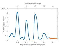 characterization of high-harmonic emission