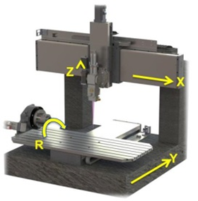 laser precision processing via Multi-Acis Motion Systems