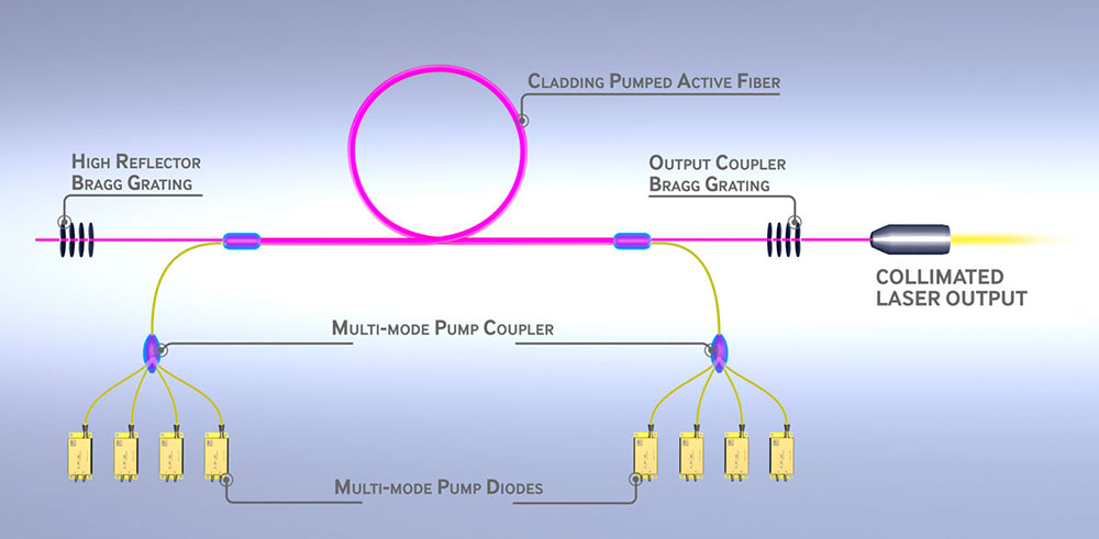 Why You Should Partner With IPG Photonics | About Us